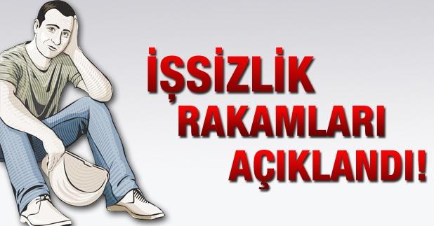-İŞSİZLİK ORANI 1,6 PUAN ARTARAK YÜZDE 11,7 OLDU