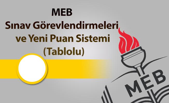 MEB Merkezi Sistem Sınavları genel bilgiler ve yeni puan sistemi