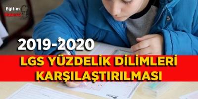 2020 LGS Yüzdelik Dilimlerinin 2019 LGS Yüzdelik Dilimlerindeki Karşılığı