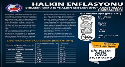 """BİRLEŞİK KAMU İŞ """"HALKIN ENFLASYONU"""" ARAŞTIRMASI HAZİRAN 2019"""