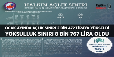 BİRLEŞİK KAMU İŞ:OCAK AYINDA AÇLIK SINIRI 2 BİN 472 LİRAYA YÜKSELDİ YOKSULLUK SINIRI 8 BİN 767 LİRA OLDU