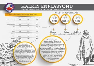HALKIN ENFLASYONU EKİMDE YÜZDE 1,83 ORANINDA ARTTI