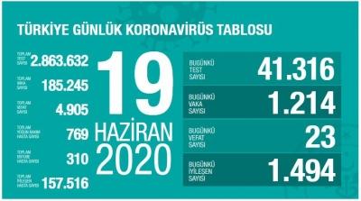 Sağlık Bakanı 19 Haziran Koronavirüs Vaka Sayılarını A.çıkladı