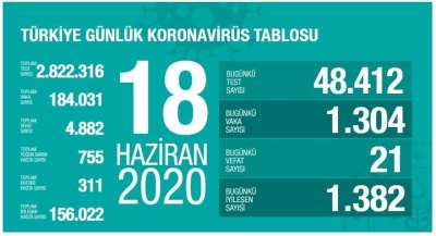Türkiye'deki güncel vaka sayısı ve can kaybı açıklandı!