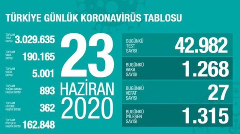 Bakan Koca Türkiye'deki güncel corona verilerini açıkladı (23.06.2020)