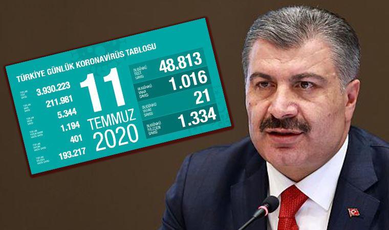 Fahrettin Koca, vaka sayılarında en çok düşüş olan illeri açıkladı