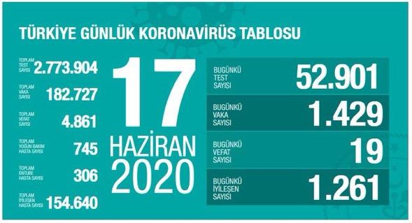 Sağlık Bakanı Vaka Sayılarını Açıkladı-17 Haziran 2020
