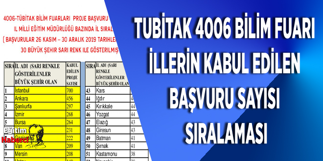 TUBİTAK 4006 BİLİM FUARI  İLLERİN KABUL EDİLEN  BAŞVURU SAYISI  SIRALAMASI