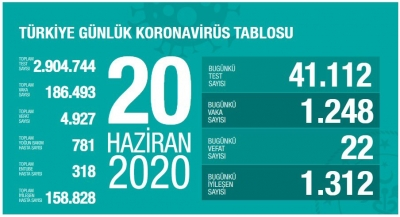 20 Haziran Tarihli Koronavirüs Tablosu Açıklandı