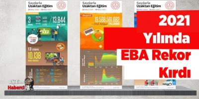 2021 Yılında EBA Rekor Kırdı