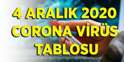 4 Aralık 2020 corona virüs tablosu
