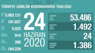 Bakan Koca Türkiye'deki güncel corona verilerini açıkladı