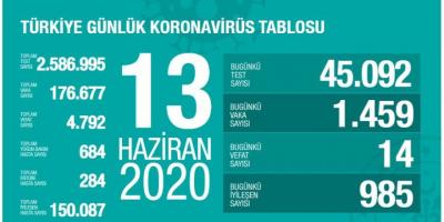 Yeni vaka sayısında yüksek artış! 1459 kişiye Kovid-19 tanısı!